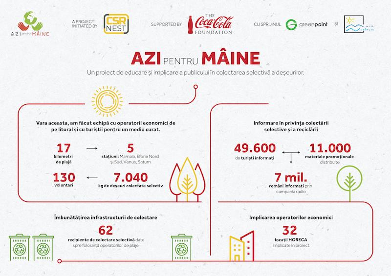 Infografic Rezultate ApM 8 oct