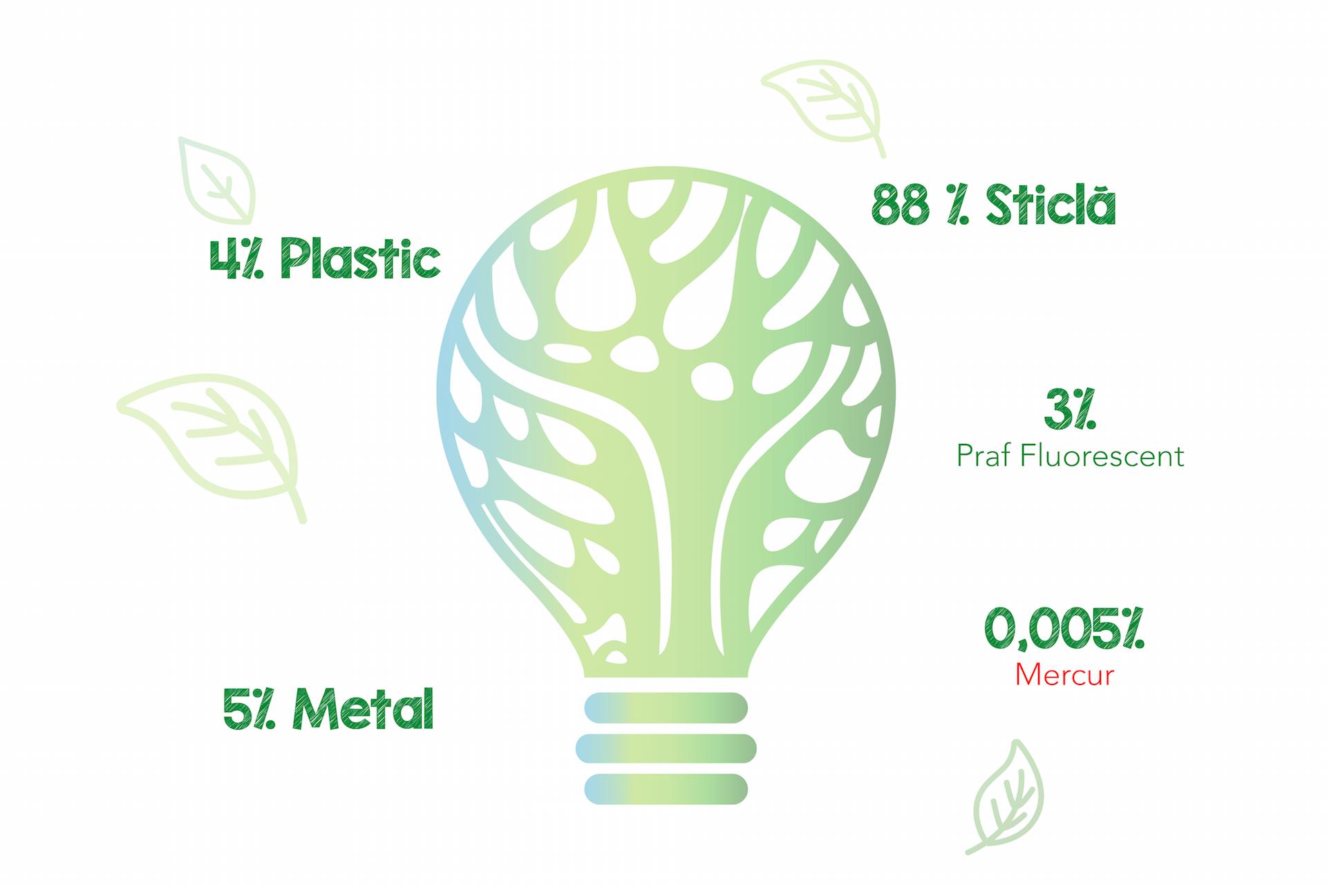 ASOCIATIA RECOLAMP - Firmă de colectare și reciclare deșeuri în București