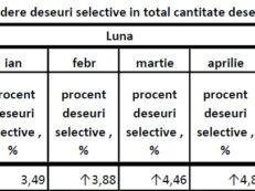 tabel statistici